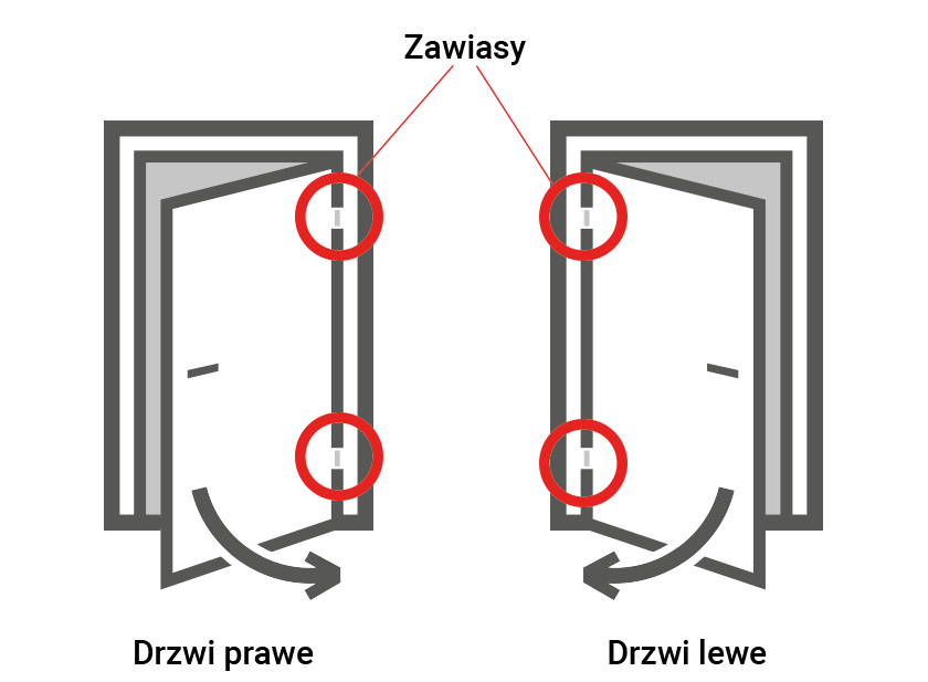 drzwi lewe prawe