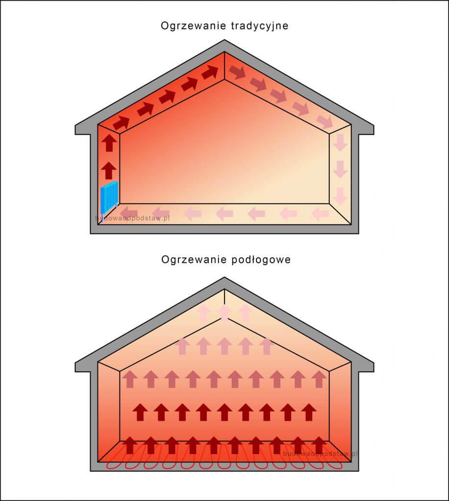 ogrzewanie podłogowe a tradycyjne